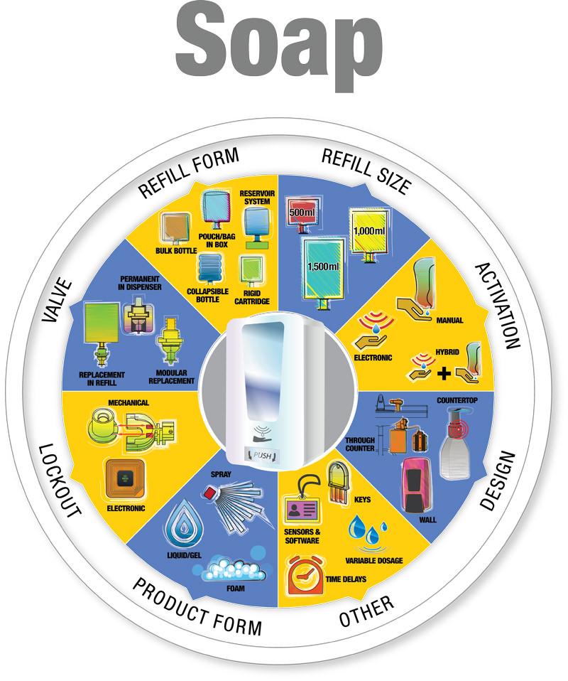 Custom Solutions Soap